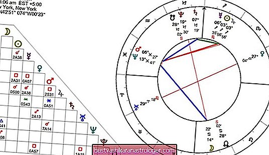 Jupiter-Saturn-Aspekte: Konjunktive Trigon-Quadrat-Opposition